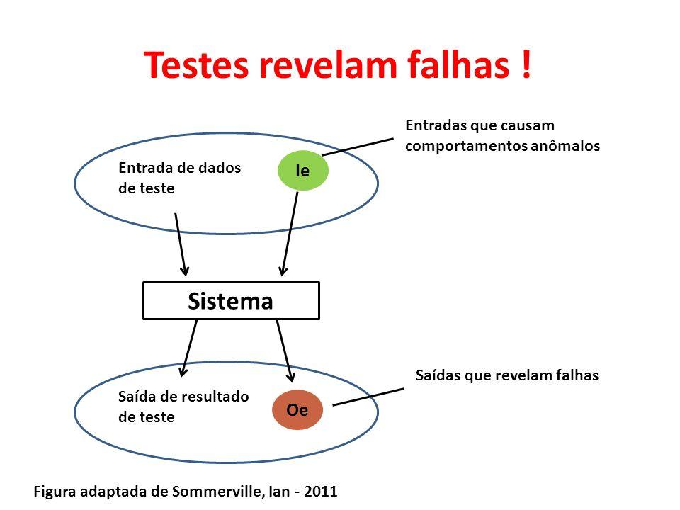 Testes revelam falhas ! Sistema Ie Oe Entrada de dados de teste Saída de resultado de teste Entradas que causam comportamentos anômalos Saídas que rev