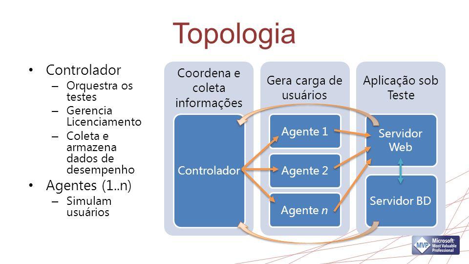 Topologia Controlador – Orquestra os testes – Gerencia Licenciamento – Coleta e armazena dados de desempenho Agentes (1..n) – Simulam usuários Coorden