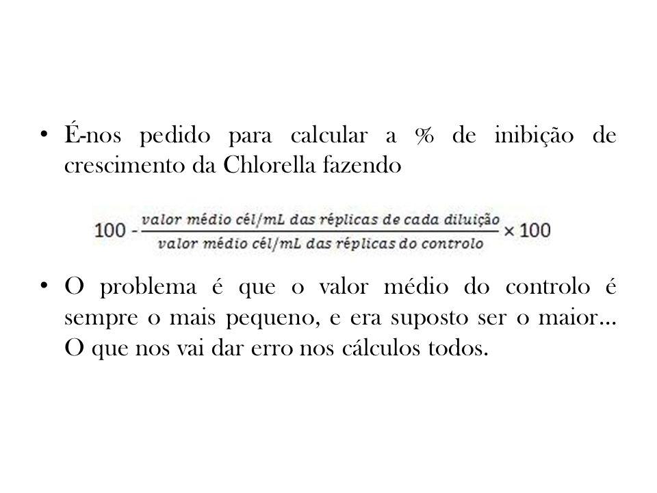 É-nos pedido para calcular a % de inibição de crescimento da Chlorella fazendo O problema é que o valor médio do controlo é sempre o mais pequeno, e era suposto ser o maior… O que nos vai dar erro nos cálculos todos.