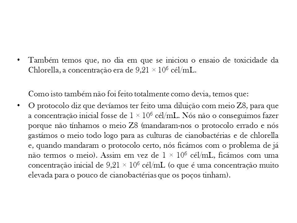 Também temos que, no dia em que se iniciou o ensaio de toxicidade da Chlorella, a concentração era de 9,21 × 10 6 cél/mL. Como isto também não foi fei