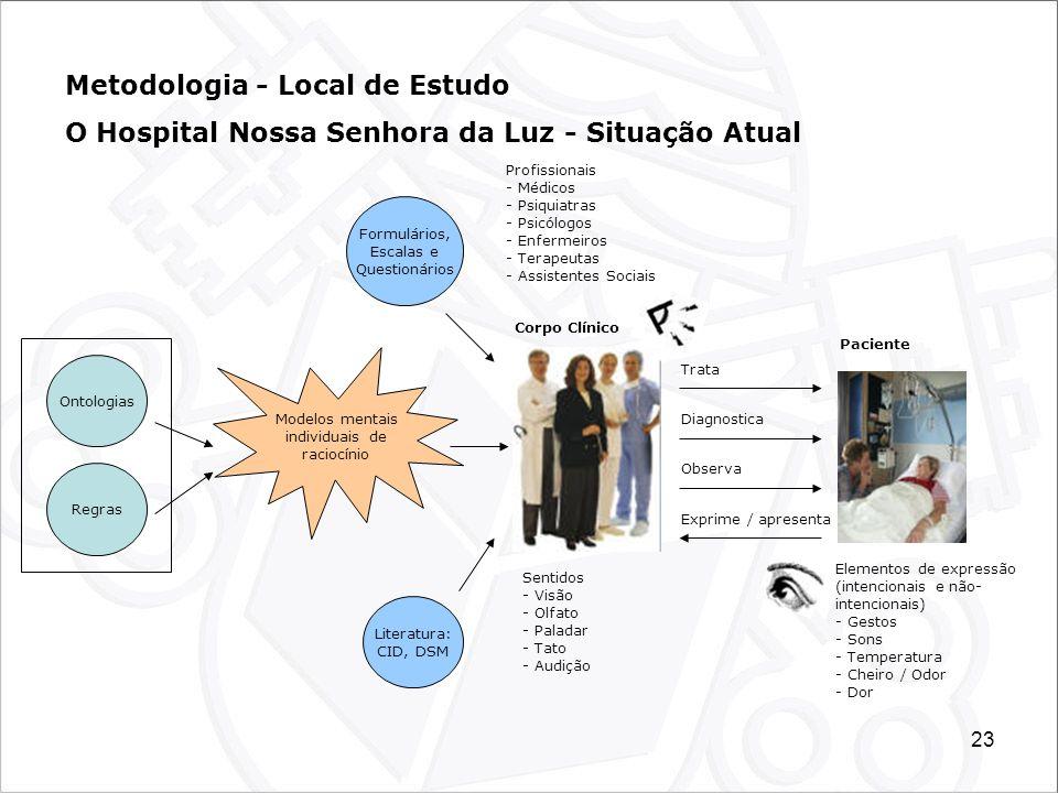 23 Metodologia - Local de Estudo O Hospital Nossa Senhora da Luz - Situação Atual Elementos de expressão (intencionais e não- intencionais) - Gestos -
