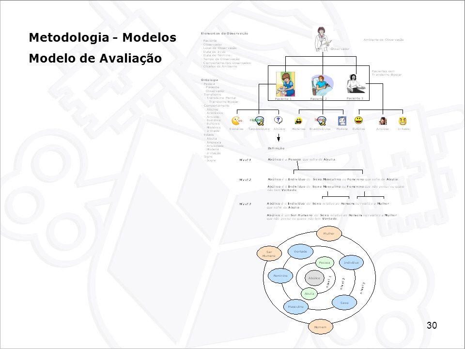30 Metodologia - Modelos Modelo de Avaliação