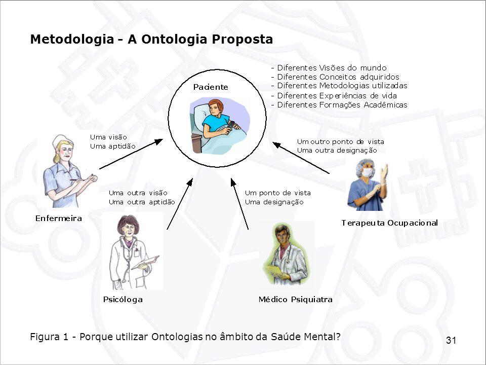 31 Metodologia - A Ontologia Proposta Figura 1 - Porque utilizar Ontologias no âmbito da Saúde Mental?