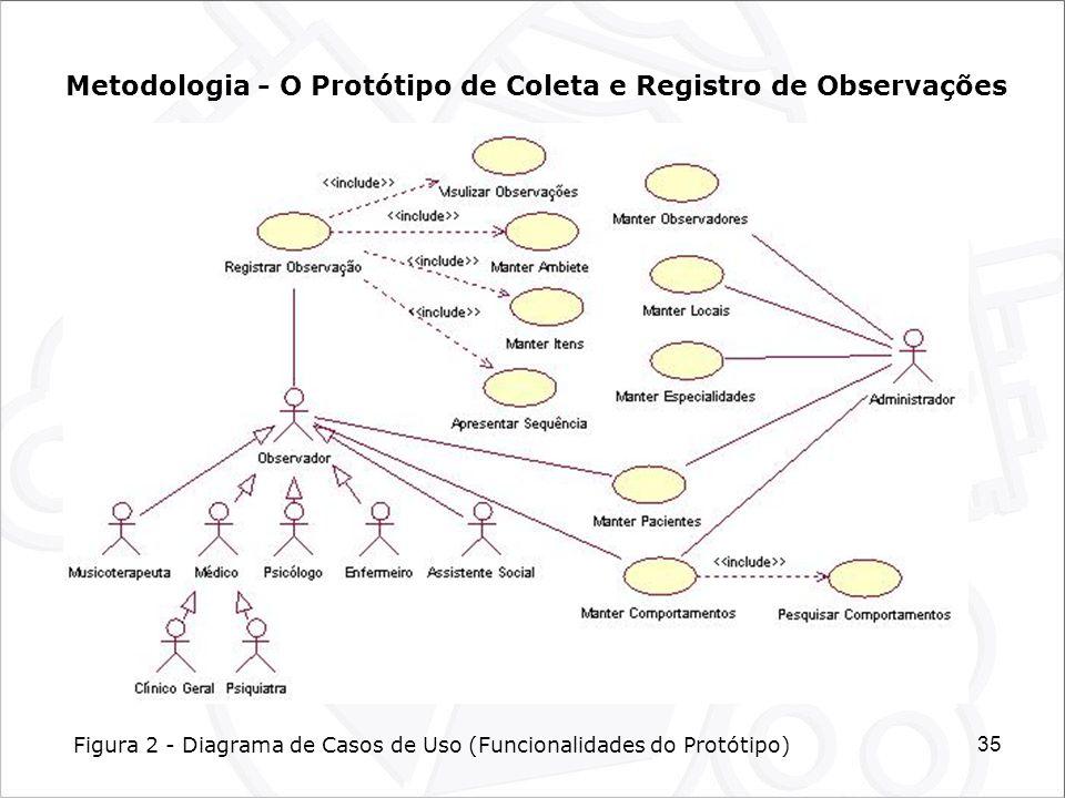 35 Metodologia - O Protótipo de Coleta e Registro de Observações Figura 2 - Diagrama de Casos de Uso (Funcionalidades do Protótipo)