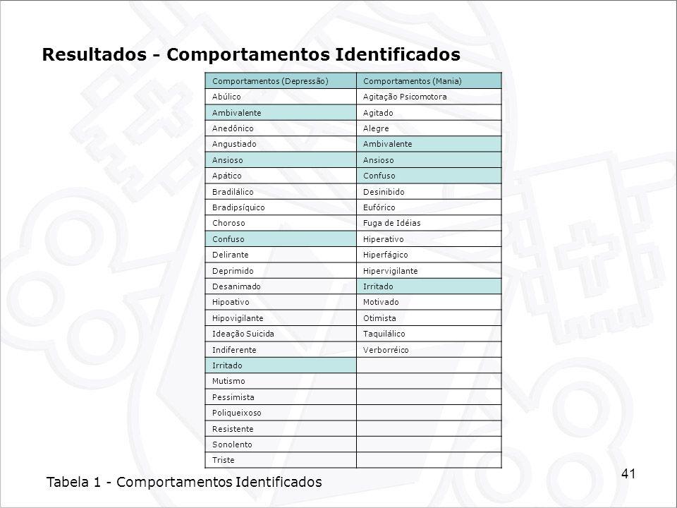 41 Resultados - Comportamentos Identificados Comportamentos (Depressão)Comportamentos (Mania) AbúlicoAgitação Psicomotora AmbivalenteAgitado Anedônico