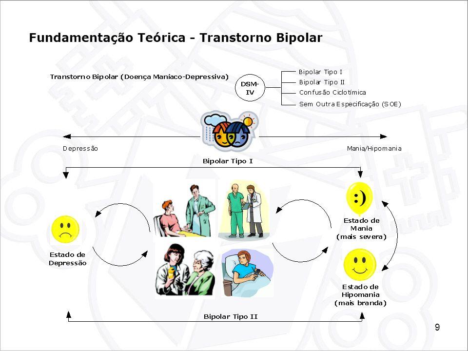 20 Metodologia - Proposta Modelo Conceitual, Concretização, Observação e Avaliação; Protótipo (dispositivo móvel) para registro de observações comportamentais em pacientes que apresentam transtornos mentais (transtorno bipolar); Desenvolvimento de parte da ontologia do Hospital Dia, da Observação Comportamental e do Transtorno Bipolar; Observação e Coleta de Dados em Situação Natural (Sessões de Psicoterapia) utilizando o protótipo criado; e Apresentação e Avaliação dos dados registrados a partir das ontologias previamente criadas (Sistema Conceptus).