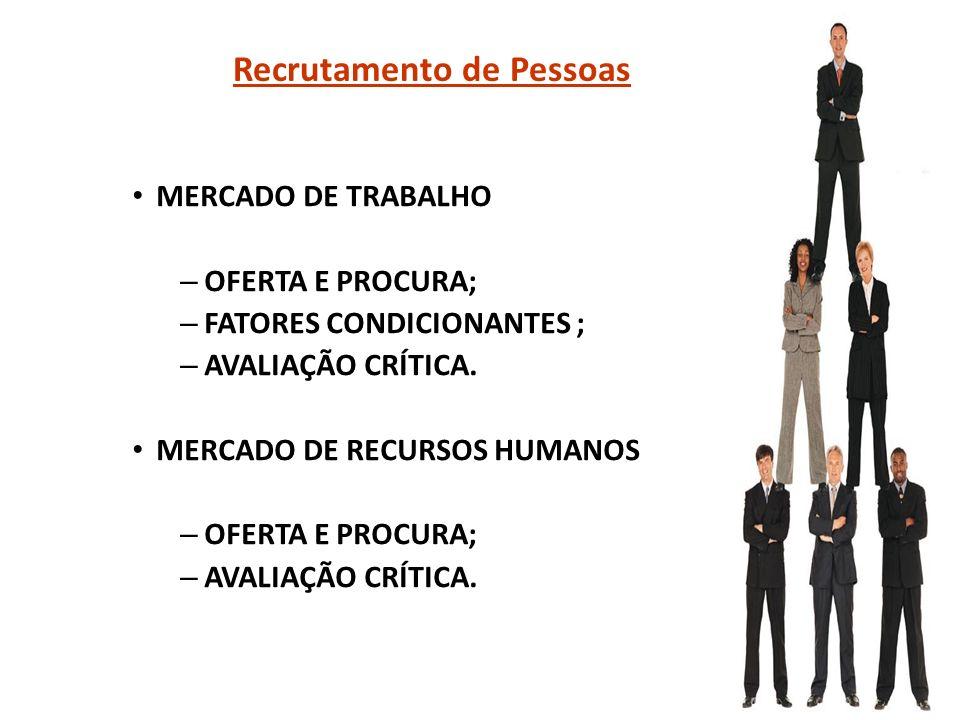 Recrutamento de Pessoas MERCADO DE TRABALHO – OFERTA E PROCURA; – FATORES CONDICIONANTES ; – AVALIAÇÃO CRÍTICA. MERCADO DE RECURSOS HUMANOS – OFERTA E