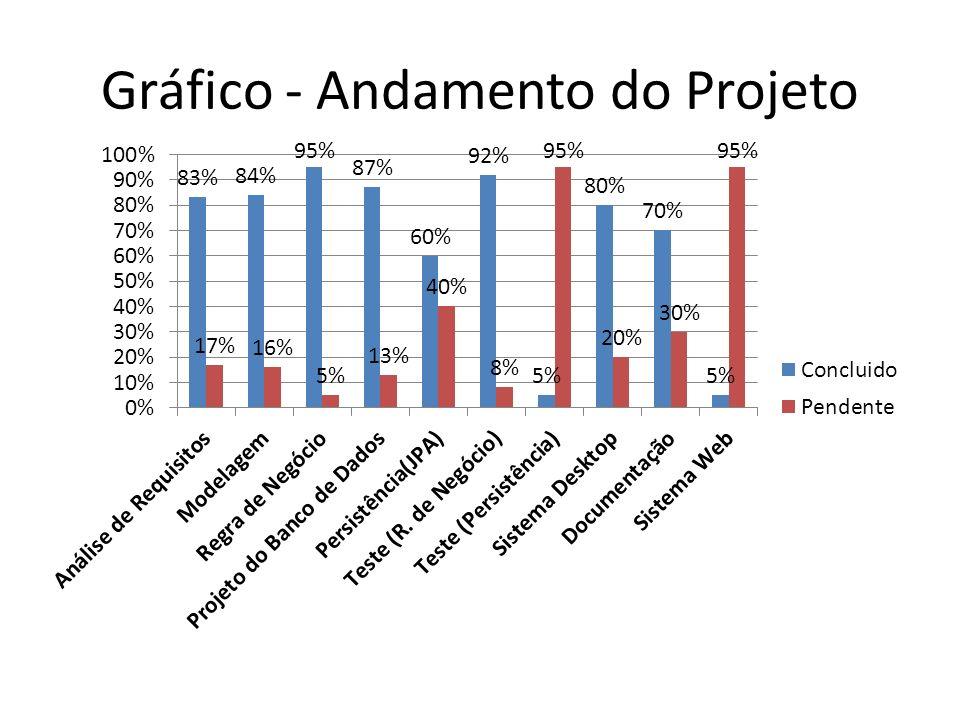Gráfico - Andamento do Projeto