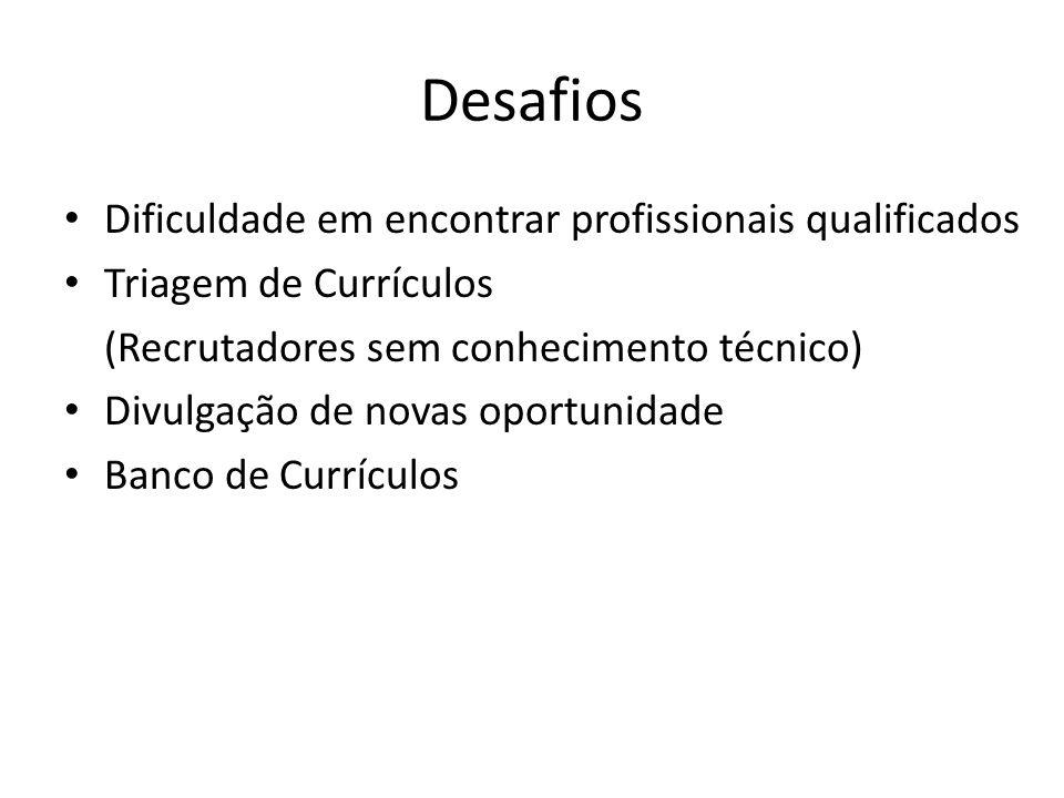 Desafios Dificuldade em encontrar profissionais qualificados Triagem de Currículos (Recrutadores sem conhecimento técnico) Divulgação de novas oportun