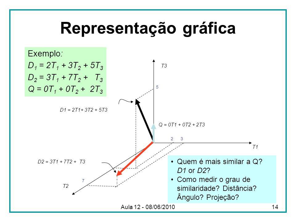 Representação gráfica Exemplo: D 1 = 2T 1 + 3T 2 + 5T 3 D 2 = 3T 1 + 7T 2 + T 3 Q = 0T 1 + 0T 2 + 2T 3 T3T3 T1T1 T2T2 D1 = 2T1+ 3T2 + 5T3 D2 = 3T1 + 7
