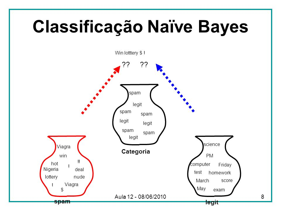 Classificação Naïve Bayes nude deal Nigeria spam legit hot $ Viagra lottery !! ! win Friday exam computer May PM test March science Viagra homework sc
