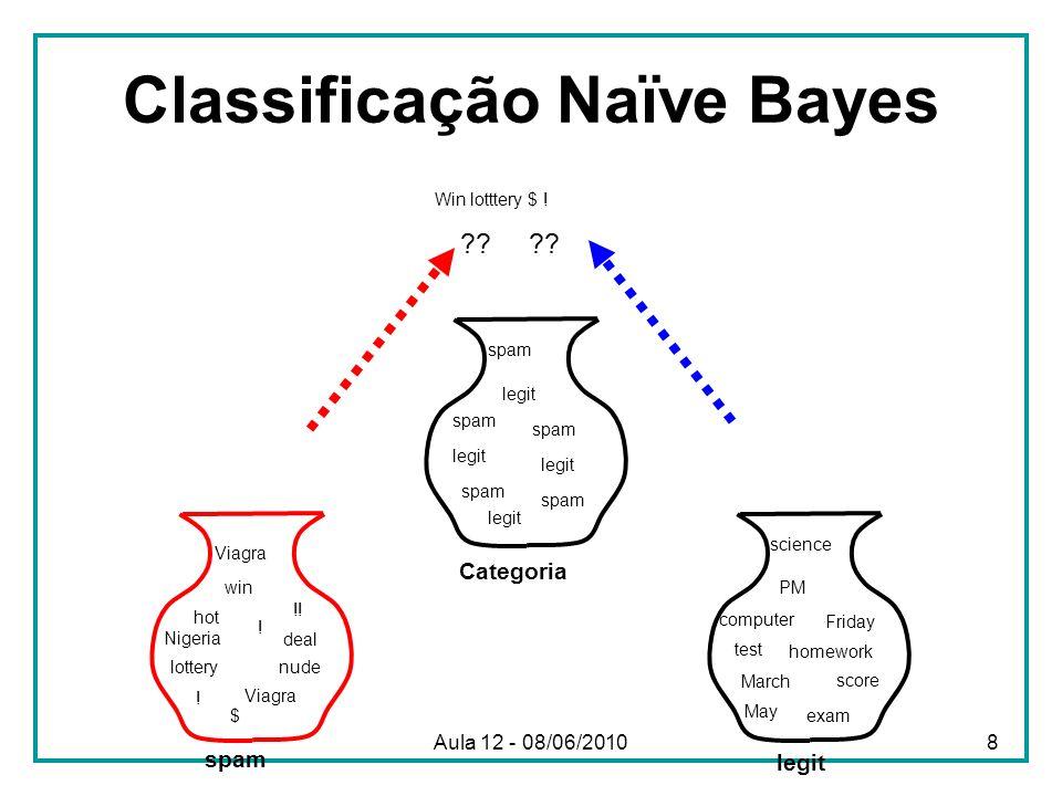 Algoritmo Naive Bayes para Textos (Treinamento) Seja D um conjunto de documentos Seja V o vocabulário de todas as palavras nos documentos de D Para cada classe c i C Seja D i o subconjuntos de documentos em D que pertencem à categoria c i P(c i ) = |D i | / |D| Seja T i a concatenação de todos os documentos em D i Seja n i o número total de ocorrências de palavras em T i Para cada palavra w j V Seja n ij o número de ocorrências de w j em T i Let P(w ij | c i ) = (n ij + 1) / (n i + |V|) Aula 12 - 08/06/20109