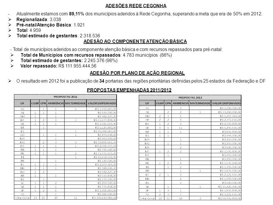 ADESÕES REDE CEGONHA -Atualmente estamos com 89,11% dos municípios aderidos à Rede Cegonha, superando a meta que era de 50% em 2012. Regionalizada: 3.