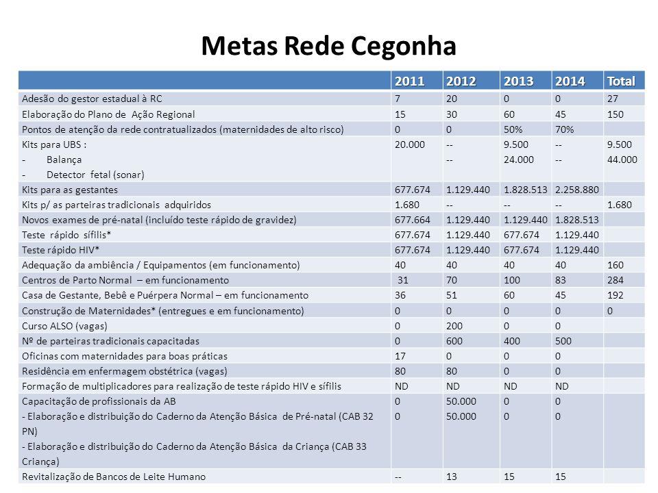Metas Rede Cegonha2011201220132014Total Adesão do gestor estadual à RC7200027 Elaboração do Plano de Ação Regional15306045150 Pontos de atenção da red