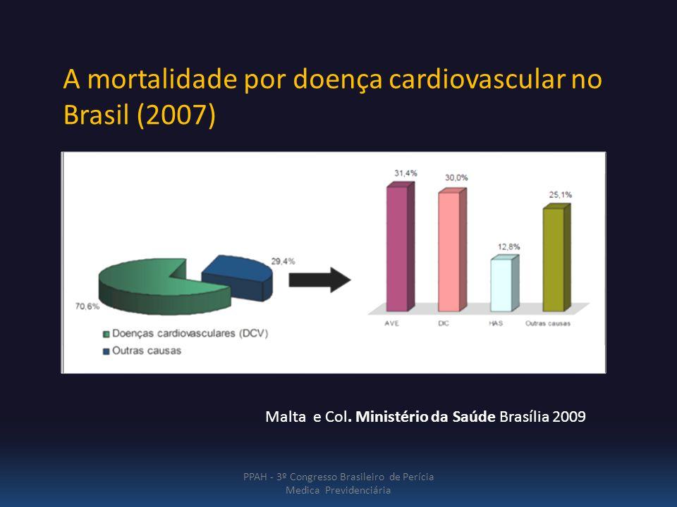 PPAH - 3º Congresso Brasileiro de Perícia Medica Previdenciária A mortalidade por doença cardiovascular no Brasil (2007) Malta e Col. Ministério da Sa