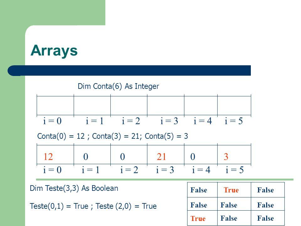 Arrays Dim Conta(6) As Integer i = 0 i = 1 i = 2 i = 3 i = 4 i = 5 Conta(0) = 12 ; Conta(3) = 21; Conta(5) = 3 i = 0 i = 1 i = 2 i = 3 i = 4 i = 5 120