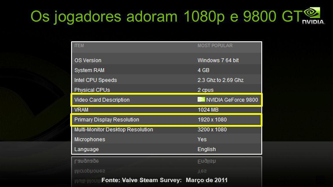 © NVIDIA Confidential – Não distribuir 6 Os jogadores adoram 1080p e 9800 GT Fonte: Valve Steam Survey: Março de 2011