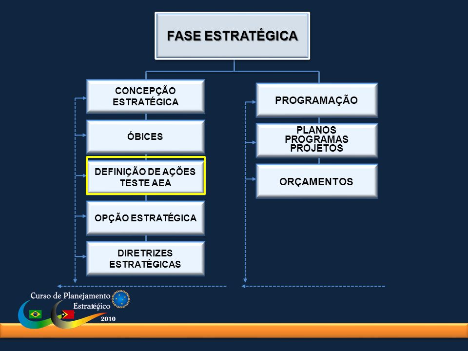 CONCEPÇÃO ESTRATÉGICA ÓBICES DEFINIÇÃO DE AÇÕES TESTE AEA OPÇÃO ESTRATÉGICA DIRETRIZES ESTRATÉGICAS PROGRAMAÇÃO PLANOS PROGRAMAS PROJETOS ORÇAMENTOS F