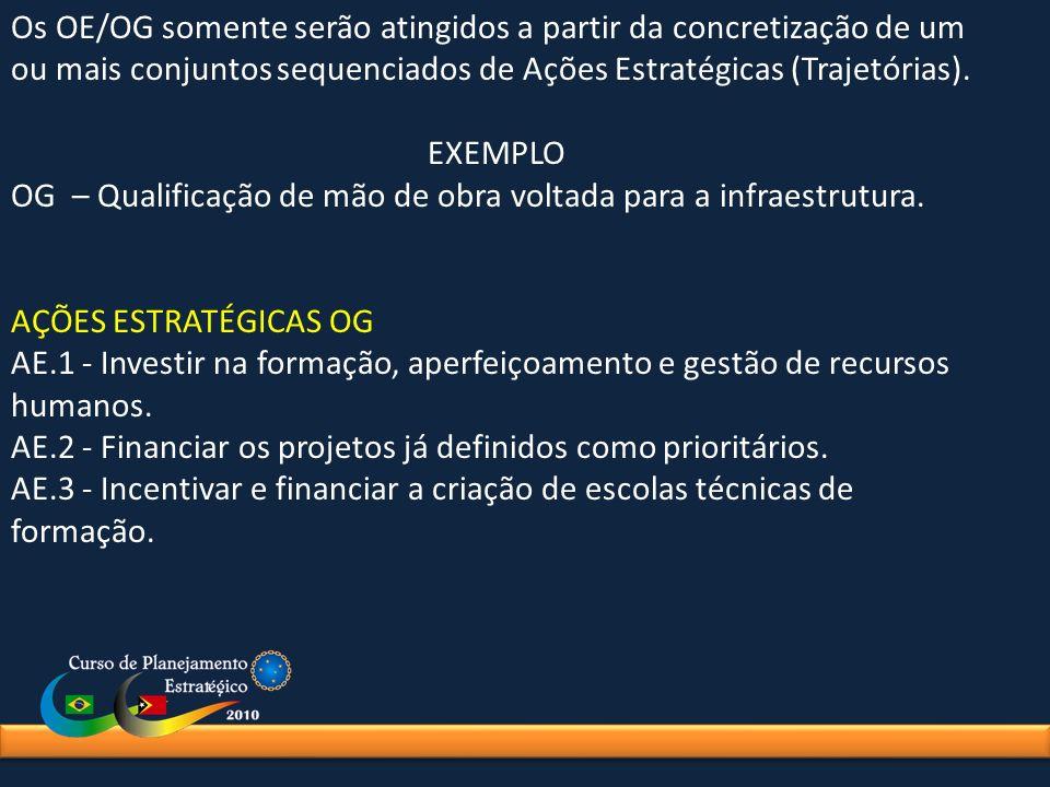 Os OE/OG somente serão atingidos a partir da concretização de um ou mais conjuntos sequenciados de Ações Estratégicas (Trajetórias). EXEMPLO OG – Qual