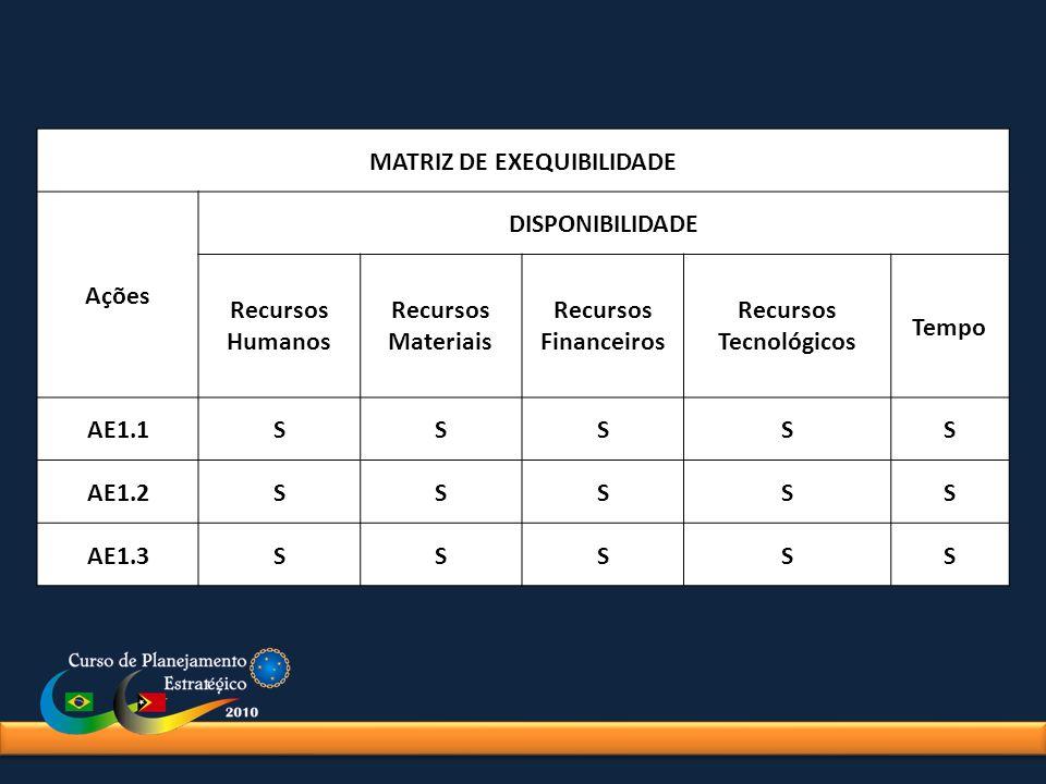 MATRIZ DE EXEQUIBILIDADE Ações DISPONIBILIDADE Recursos Humanos Recursos Materiais Recursos Financeiros Recursos Tecnológicos Tempo AE1.1SSSSS AE1.2SS