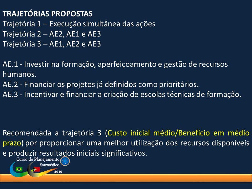 TRAJETÓRIAS PROPOSTAS Trajetória 1 – Execução simultânea das ações Trajetória 2 – AE2, AE1 e AE3 Trajetória 3 – AE1, AE2 e AE3 AE.1 - Investir na form