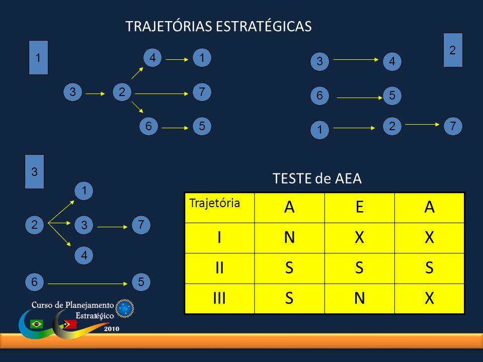 1 3 2 3 2 41 7 65 34 56 72 1 1 6 27 4 3 5 Trajetória AEA INXX IISSS IIISNX TESTE de AEA TRAJETÓRIAS ESTRATÉGICAS