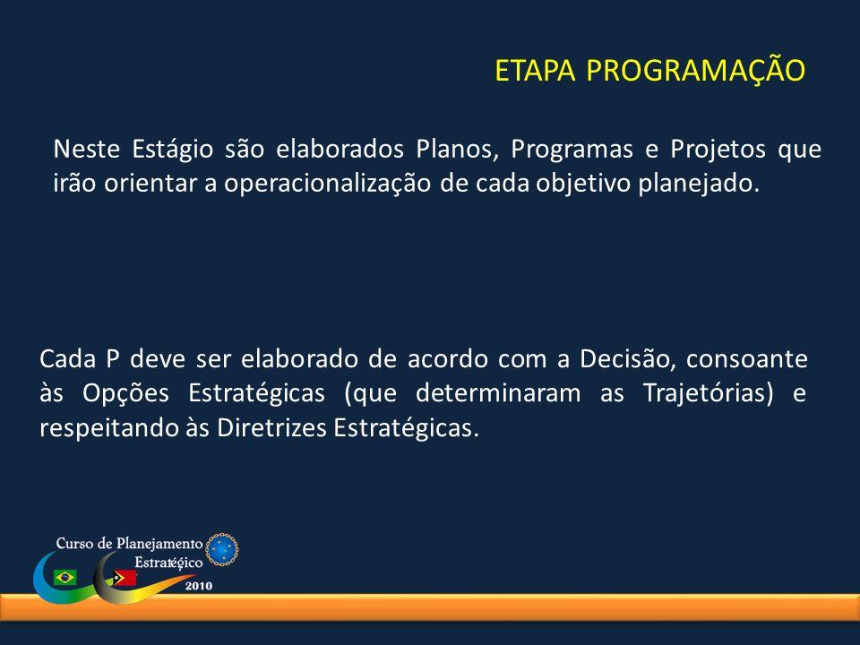ETAPA PROGRAMAÇÃO Neste Estágio são elaborados Planos, Programas e Projetos que irão orientar a operacionalização de cada objetivo planejado. Cada P d