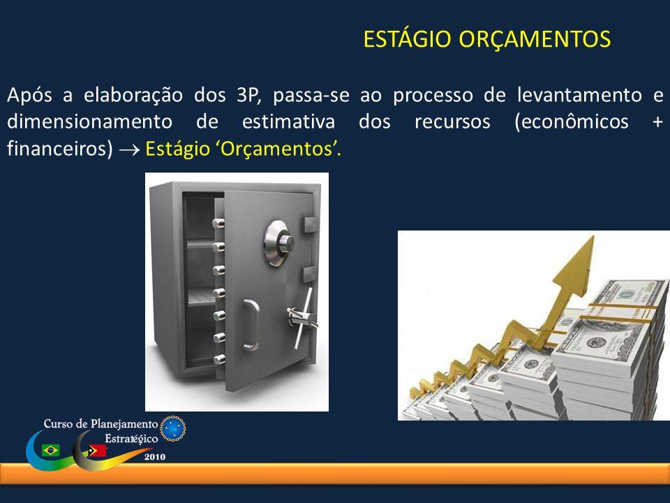 ESTÁGIO ORÇAMENTOS Após a elaboração dos 3P, passa-se ao processo de levantamento e dimensionamento de estimativa dos recursos (econômicos + financeir