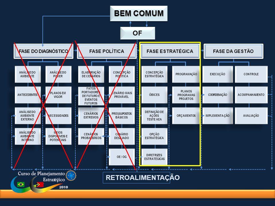 A Fase Estratégica é composta de 2 Etapas: Nesta Fase não são mais discutidos os objetivos do Planejamento (definidos ao final da Fase Política), mas sim o emprego dos meios para alcançá-los.