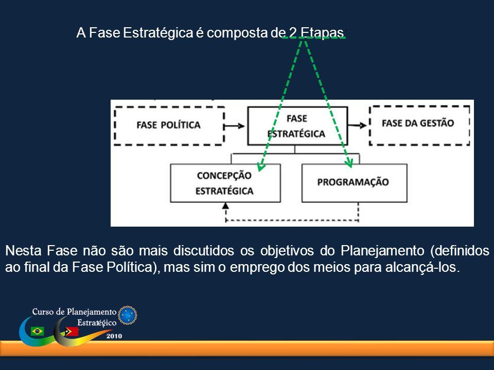 A Fase Estratégica é composta de 2 Etapas: Nesta Fase não são mais discutidos os objetivos do Planejamento (definidos ao final da Fase Política), mas