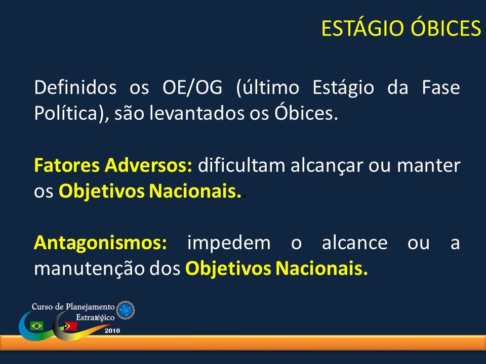 ESTÁGIO ÓBICES Definidos os OE/OG (último Estágio da Fase Política), são levantados os Óbices. Fatores Adversos: dificultam alcançar ou manter os Obje