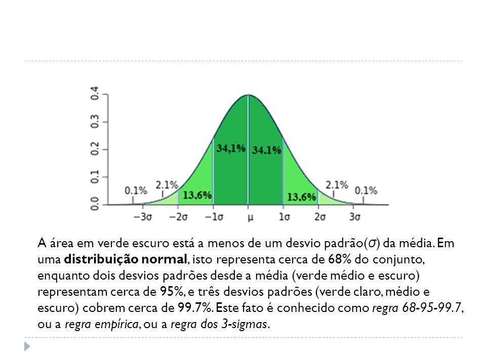 Variância Dentro dos Grupos ( S d ) Supondo-se que todos os grupos têm a mesma variância da população, podemos reunir as variâncias k amostras para estimar a variância dentro do grupo ou onde