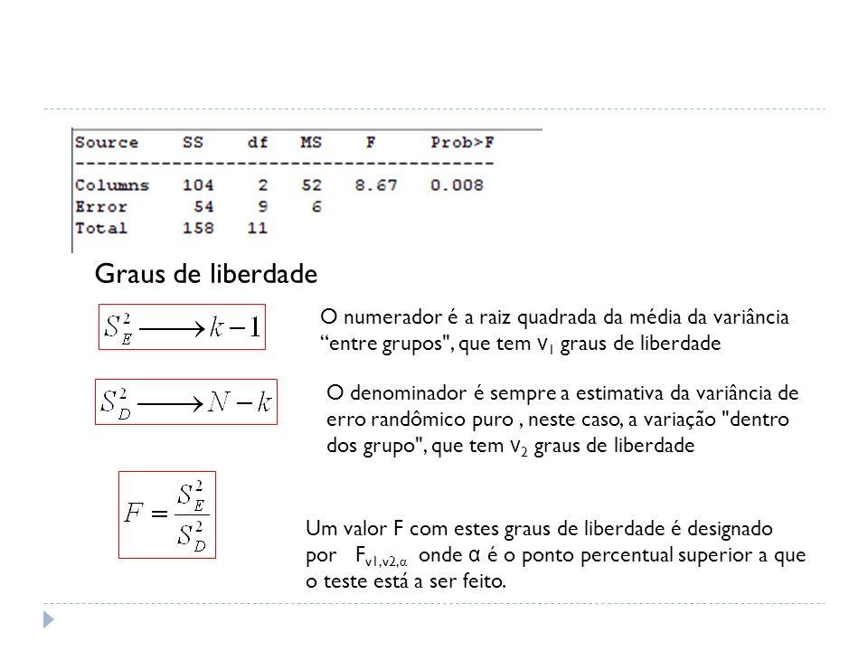 O teste será feito ao nível de 5% com o grau de liberdade ν 1 = k - 1 = 3 - 1 = 2 e ν 2 = N-K = 12 - 3 = 9.