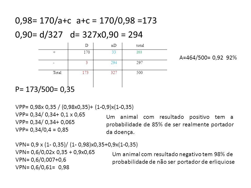 0,98= 170/a+c a+c = 170/0,98 =173 0,90= d/327 d= 327x0,90 = 294 P= 173/500= 0,35 DnDtotal +17033 203 -3294297 Total173327500 VPP= 0,98x 0,35 / (0,98x0