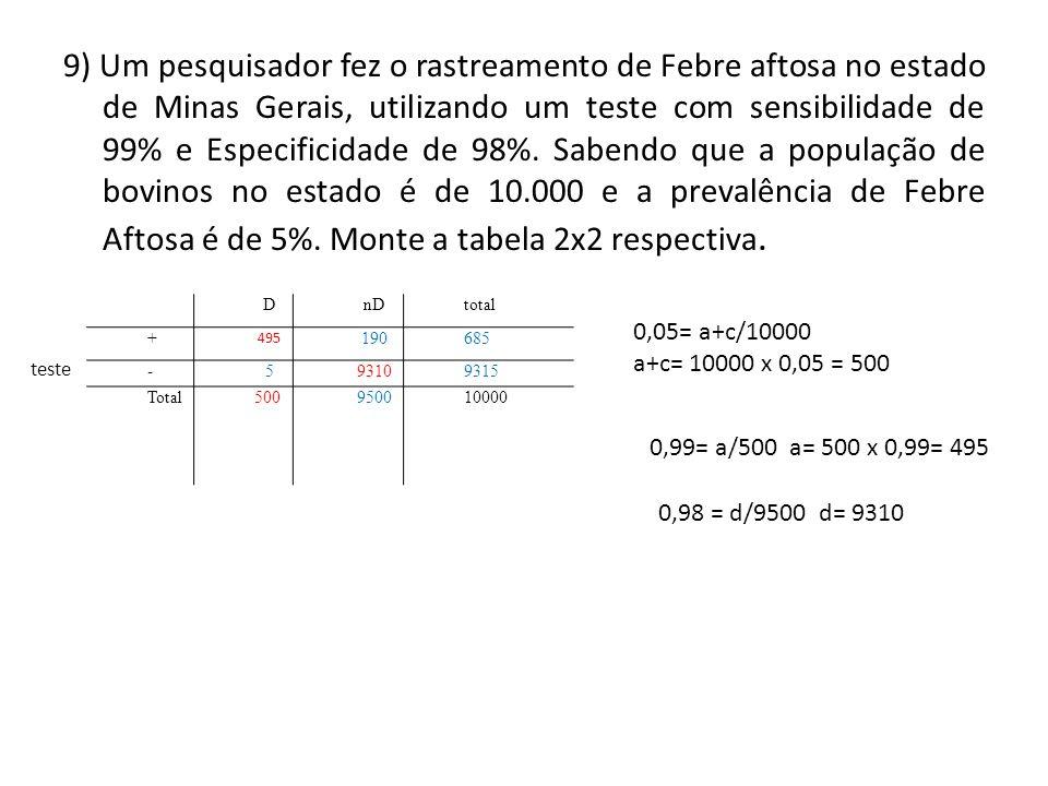 9) Um pesquisador fez o rastreamento de Febre aftosa no estado de Minas Gerais, utilizando um teste com sensibilidade de 99% e Especificidade de 98%.