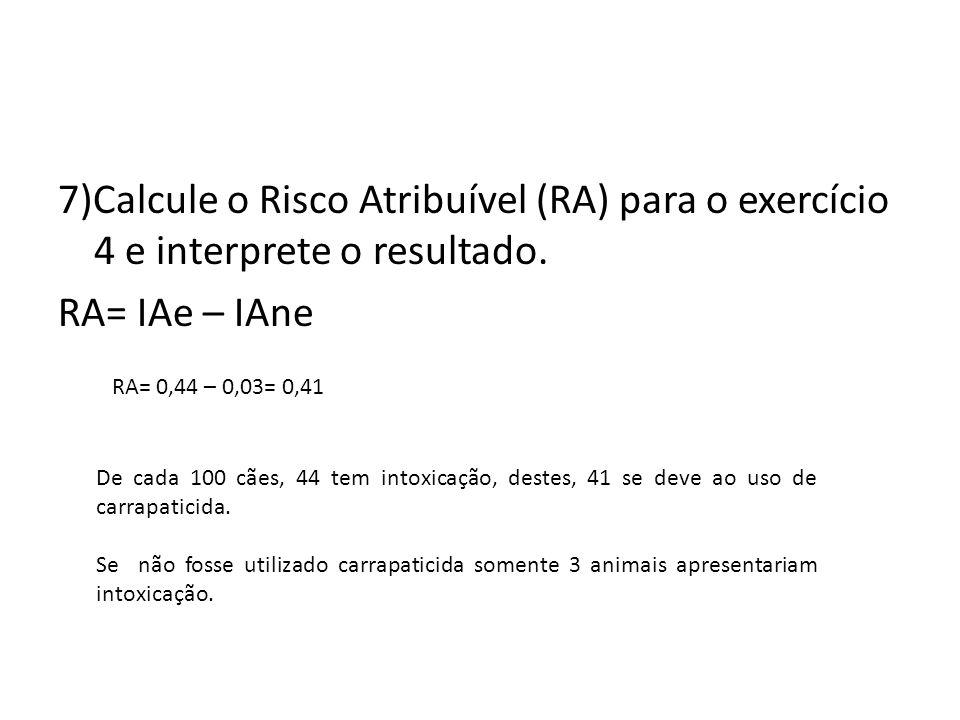 7)Calcule o Risco Atribuível (RA) para o exercício 4 e interprete o resultado. RA= IAe – IAne RA= 0,44 – 0,03= 0,41 De cada 100 cães, 44 tem intoxicaç