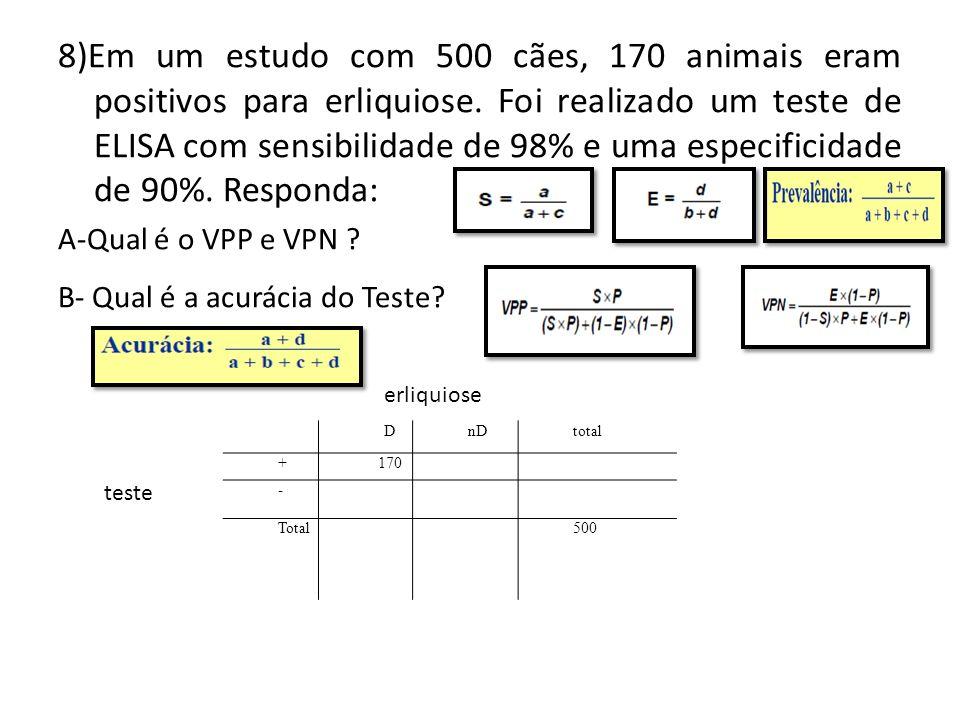 8)Em um estudo com 500 cães, 170 animais eram positivos para erliquiose. Foi realizado um teste de ELISA com sensibilidade de 98% e uma especificidade