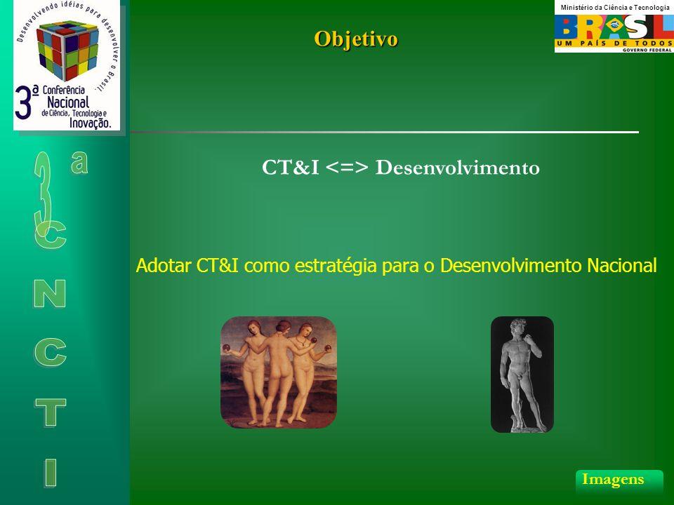 Objetivo CT&I Desenvolvimento Adotar CT&I como estratégia para o Desenvolvimento Nacional Imagens Ministério da Ciência e Tecnologia