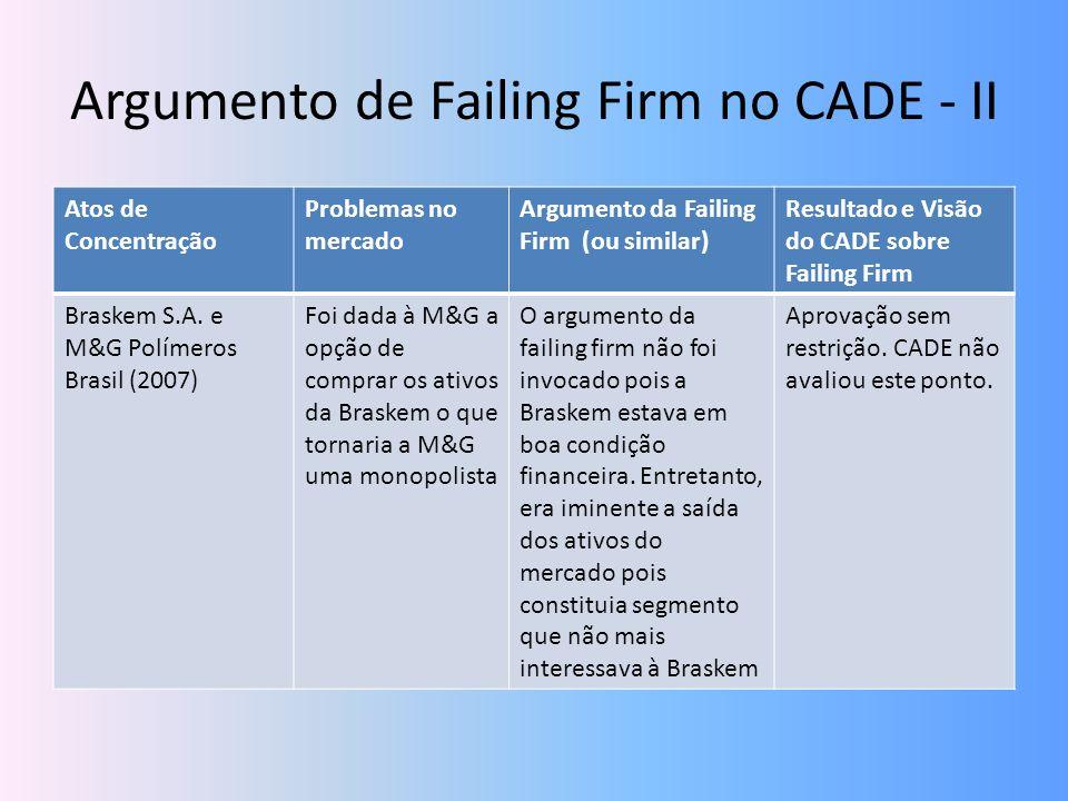 Argumento de Failing Firm no CADE - II Atos de Concentração Problemas no mercado Argumento da Failing Firm (ou similar) Resultado e Visão do CADE sobr