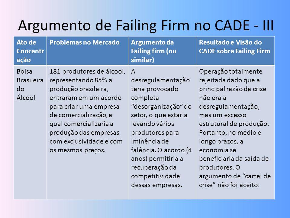 Argumento de Failing Firm no CADE - III Ato de Concentr ação Problemas no MercadoArgumento da Failing firm (ou similar) Resultado e Visão do CADE sobr