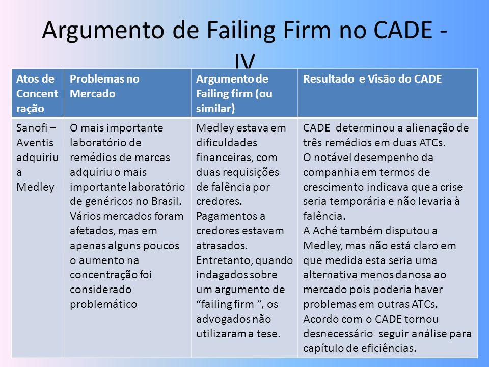 Argumento de Failing Firm no CADE - IV Atos de Concent ração Problemas no Mercado Argumento de Failing firm (ou similar) Resultado e Visão do CADE San