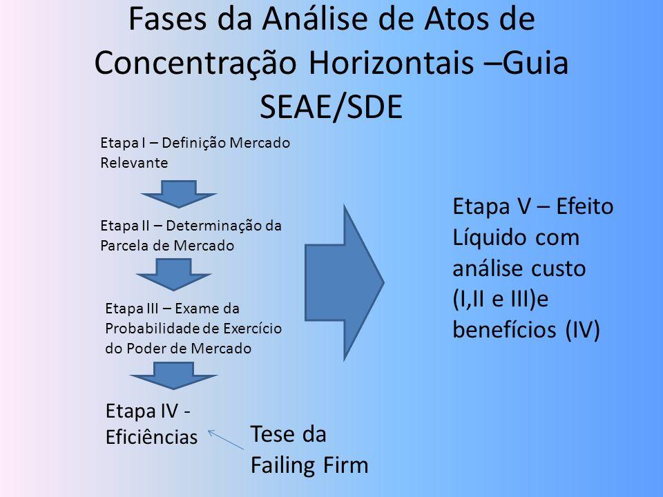 Fases da Análise de Atos de Concentração Horizontais –Guia SEAE/SDE Etapa I – Definição Mercado Relevante Etapa II – Determinação da Parcela de Mercad