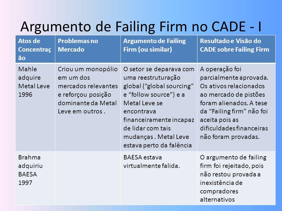 Argumento de Failing Firm no CADE - I Atos de Concentraç ão Problemas no Mercado Argumento de Failing Firm (ou similar) Resultado e Visão do CADE sobr