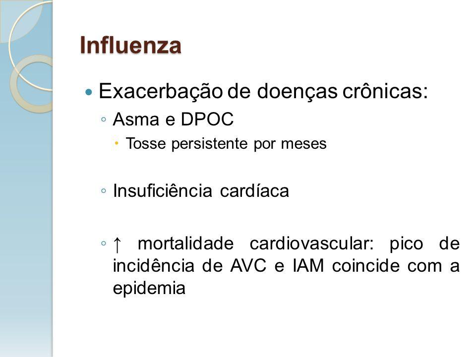 Exacerbação de doenças crônicas: Asma e DPOC Tosse persistente por meses Insuficiência cardíaca mortalidade cardiovascular: pico de incidência de AVC