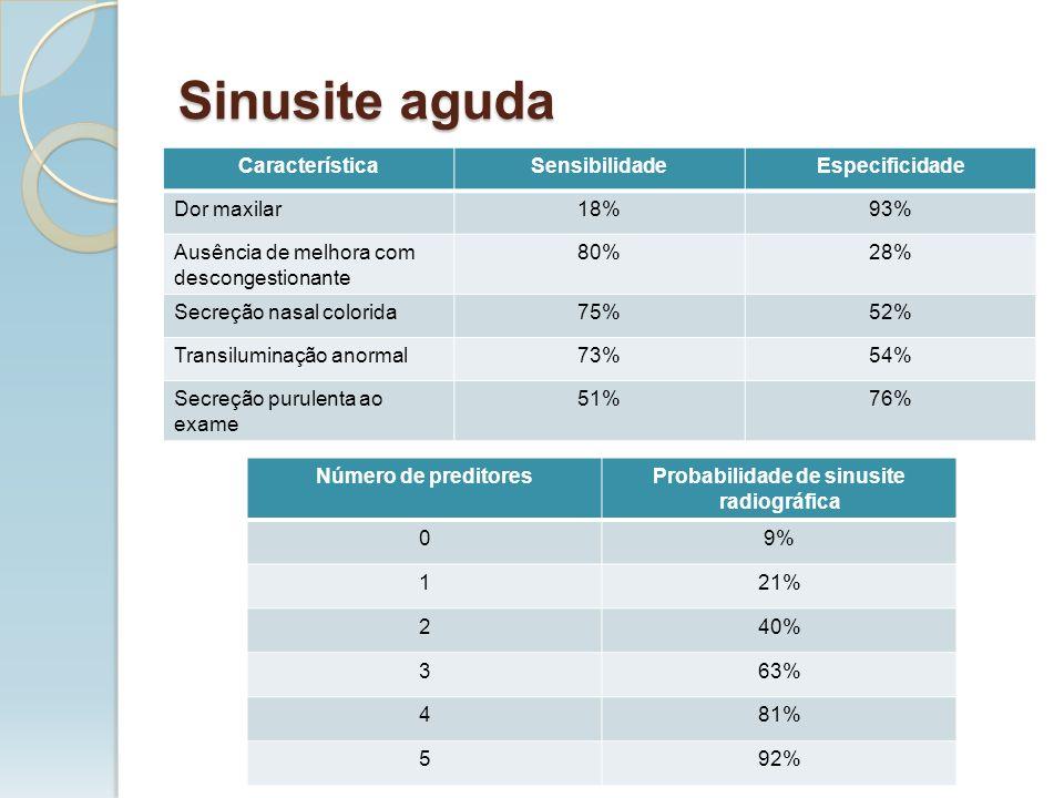 CaracterísticaSensibilidadeEspecificidade Dor maxilar18%93% Ausência de melhora com descongestionante 80%28% Secreção nasal colorida75%52% Transilumin
