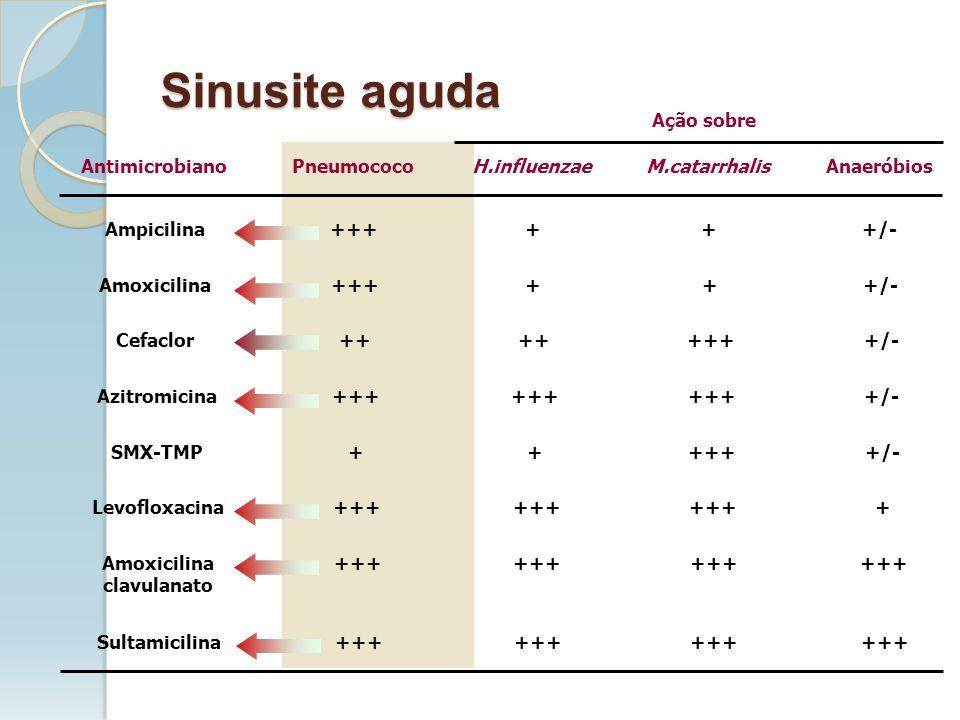 Sinusite aguda AntimicrobianoPneumococoH.influenzaeM.catarrhalisAnaeróbios Ação sobre Ampicilina++++++/- Amoxicilina++++++/- Cefaclor++ ++++/- Azitrom