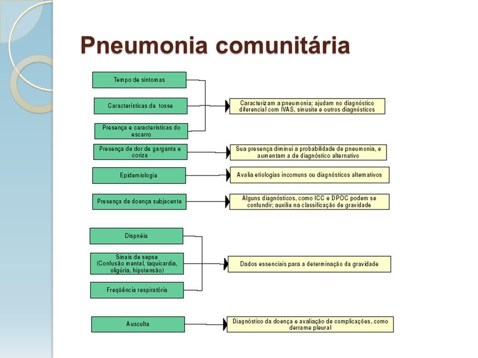 Exames recomendados Radiografia de tórax PA e perfil Exames desejáveis Hemograma Oximetria de pulso Gasometria arterial se oximetria alterada Exames adicionais De acordo com características clínicas e história do paciente Pneumonia comunitária
