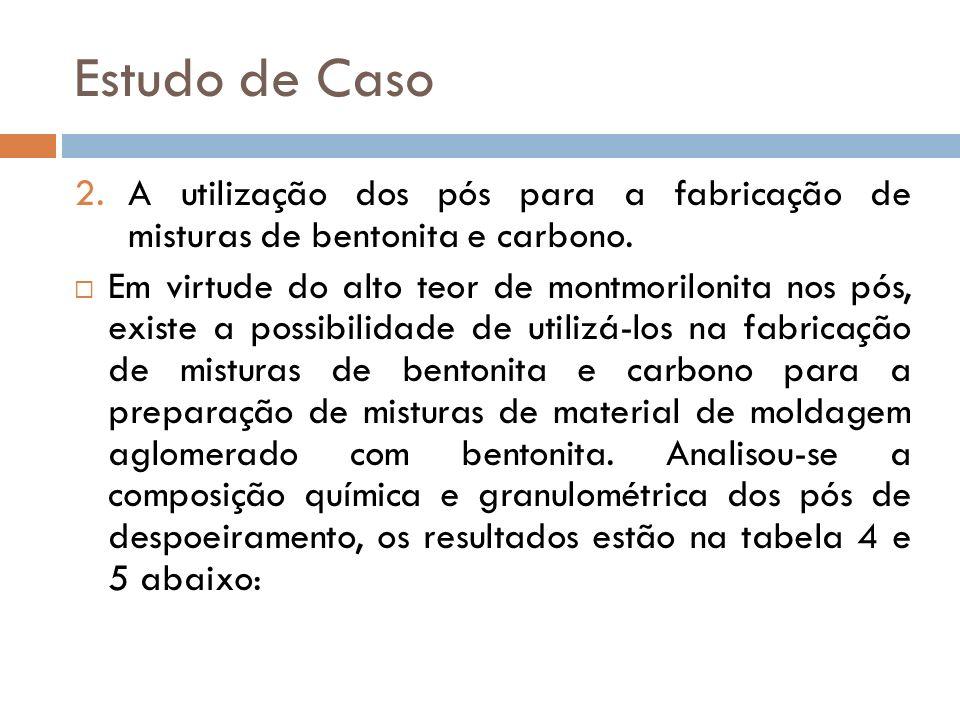 2.A utilização dos pós para a fabricação de misturas de bentonita e carbono. Em virtude do alto teor de montmorilonita nos pós, existe a possibilidade