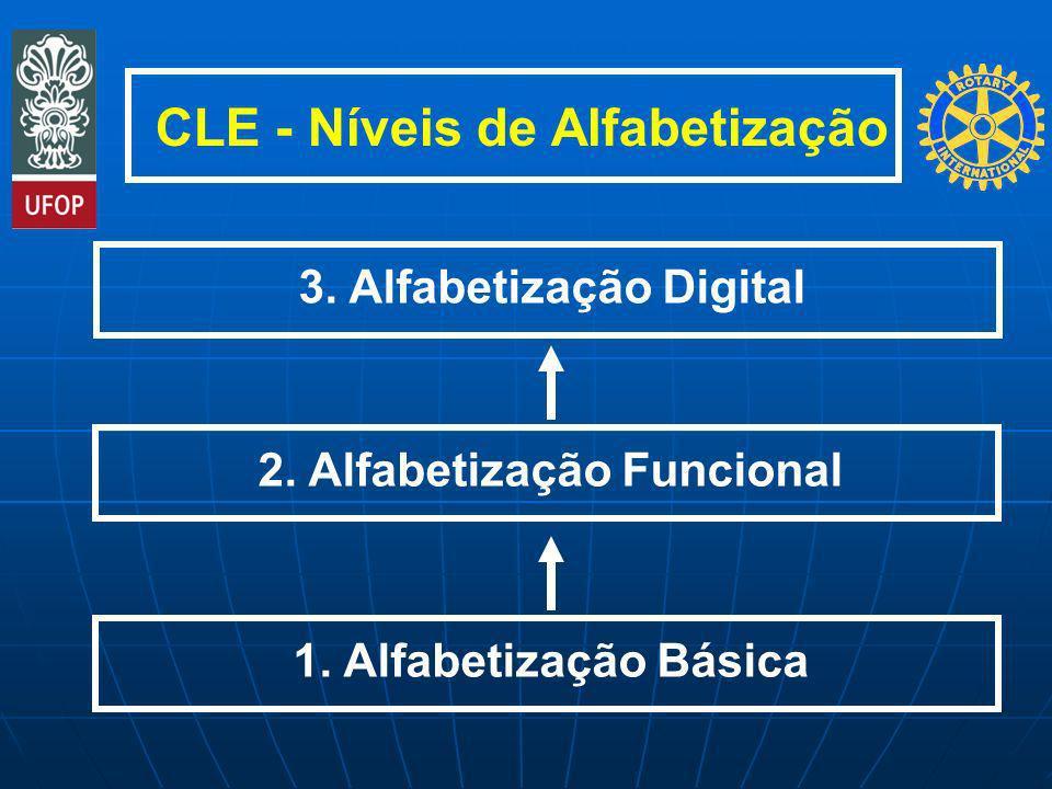 CLE - Níveis de Alfabetização 1. Alfabetização Básica2. Alfabetização Funcional3. Alfabetização Digital