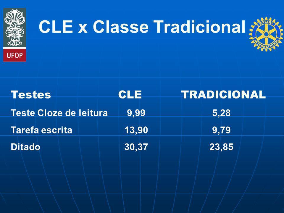 CLE x Classe Tradicional Testes CLETRADICIONAL Teste Cloze de leitura 9,99 5,28 Tarefa escrita13,90 9,79 Ditado30,3723,85